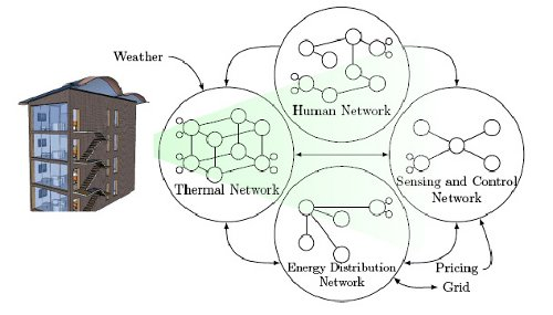 CPS: Medium: Cyber-Enabled Efficient Energy Management of Structures (CEEMS)