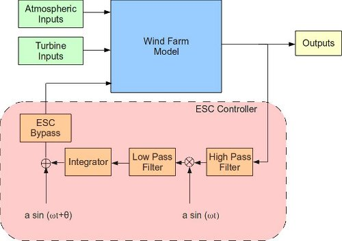 Maximizing Wind Farm Energy Production Using Coordinated Turbine Control